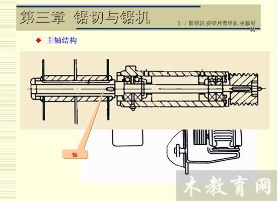 本讲概要: 对跑车传动机构的要求 跑车载着木料沿轨道频繁地往返运行,运行速度决定着带锯机的生产率和锯材质量,因此对跑车有以下要求: (1)锯割过程中,根据原木径级、形状和材质情况,跑车必须随时变换运动速度,且回程速度必须大于进给速度,因此要求跑车能够无级调速,调速范围一般为10~100m/min。 (2)在锯割过程中,由于某种原因,需立即停止进料,因此要求跑车制动迅速。 (3)为保证切削的变化均匀和锯口表面光洁,要求跑车运行平稳无振动。 (4)为减少操作人员的体力消耗和降低其精神疲劳,要求跑车操作方便,调