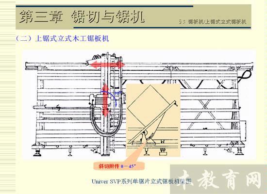 基本结构: 双轴多锯片圆锯机与普通多锯片圆锯机的不同之处就是由上