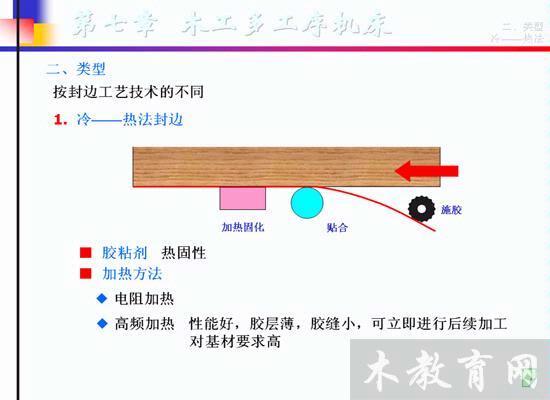 直角椭圆画法木工
